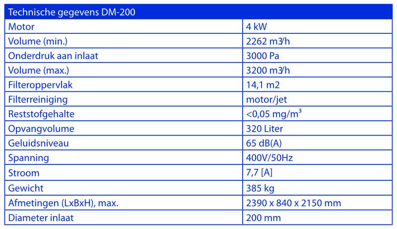Techinische gegevens Riedex DM-120